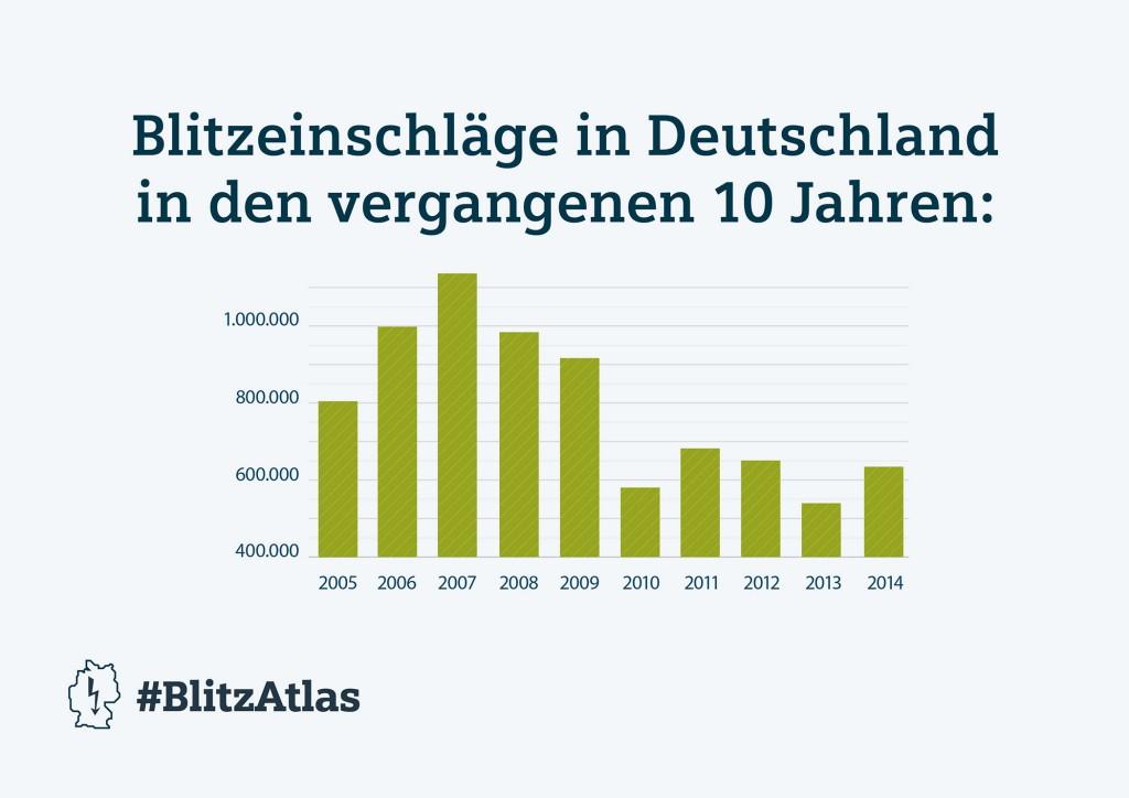 Siemens BlitzAtlas 2014: Blitzeinschläge in Deutschland in den vergangenen 10 Jahren