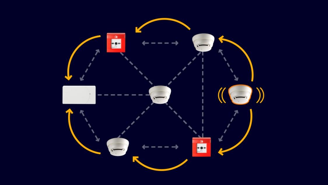 Mesh-Technologie – außergewöhnliche Verbindungssicherheit