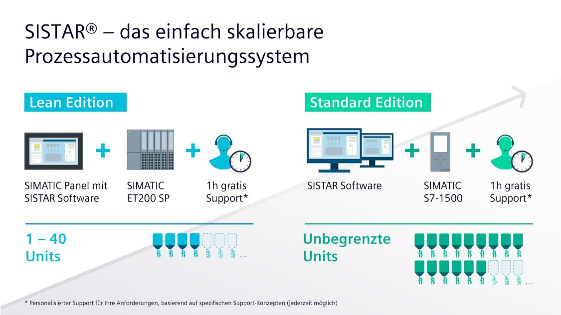 SISTAR Lean Edition und SISTAR Standard Edition eignen sich für unterschiedlich große Unternehmen