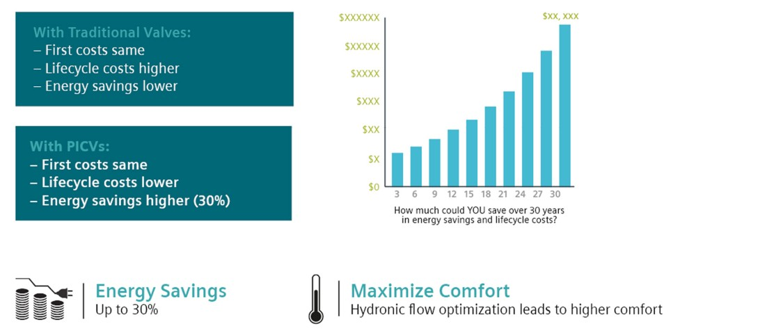 Graphic showing savings from Siemens PIC valves