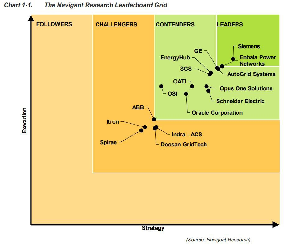 Siemens ranks No. 1 as vendor for managing distributed energy resources
