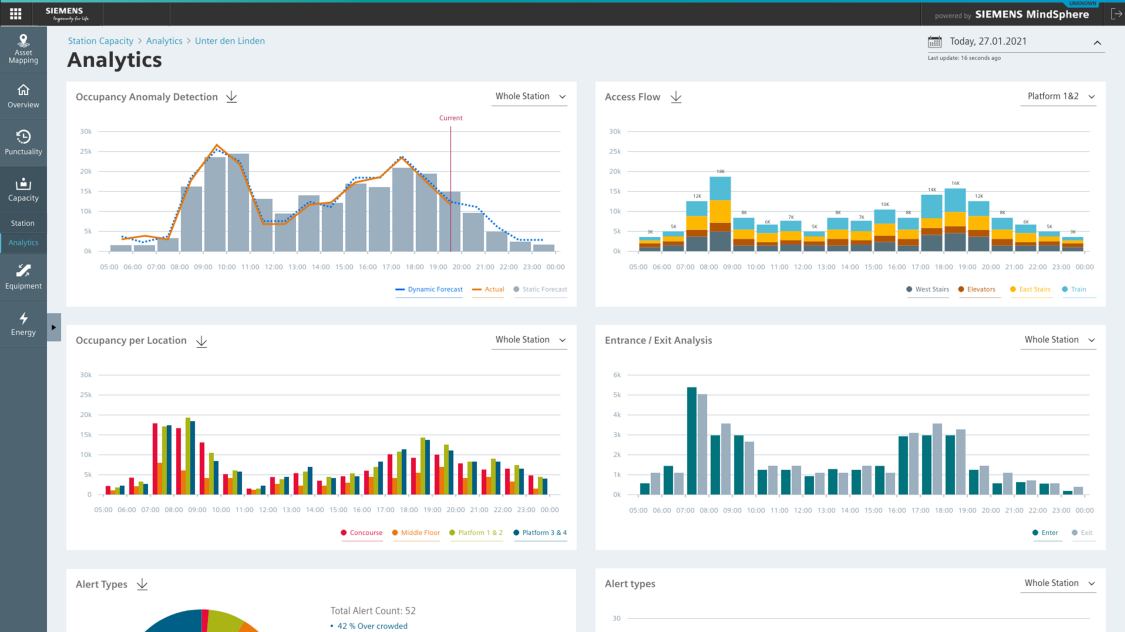 The System Performance Dashboard for mass transit systems shows capacity and crowd KPIs