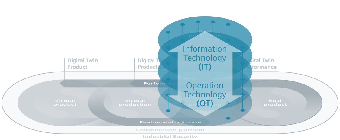 Vertical integration of the digital twin
