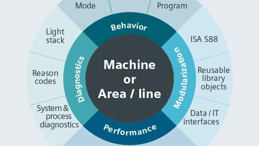 Grafik Machine or Area / line