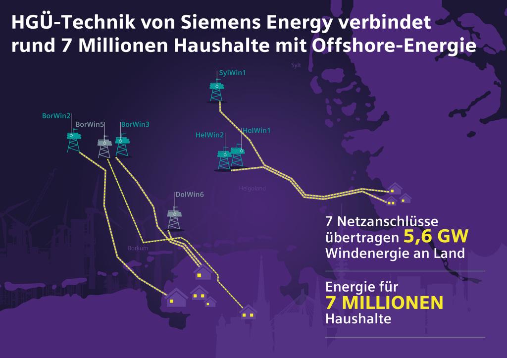 Siemens Energy liefert Technik für siebte Offshore-Windpark-Anbindung