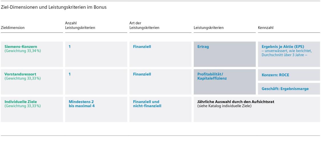 Ziel-Dimensionen und Leistungskriterien im Bonus