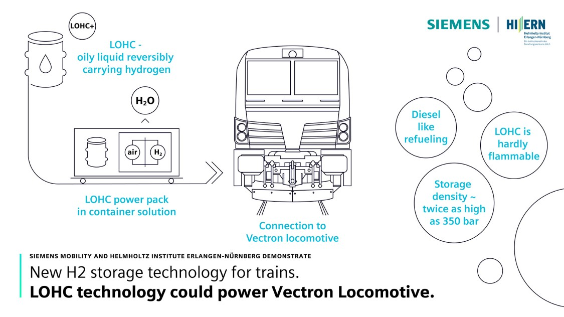 LOHC technology infographic