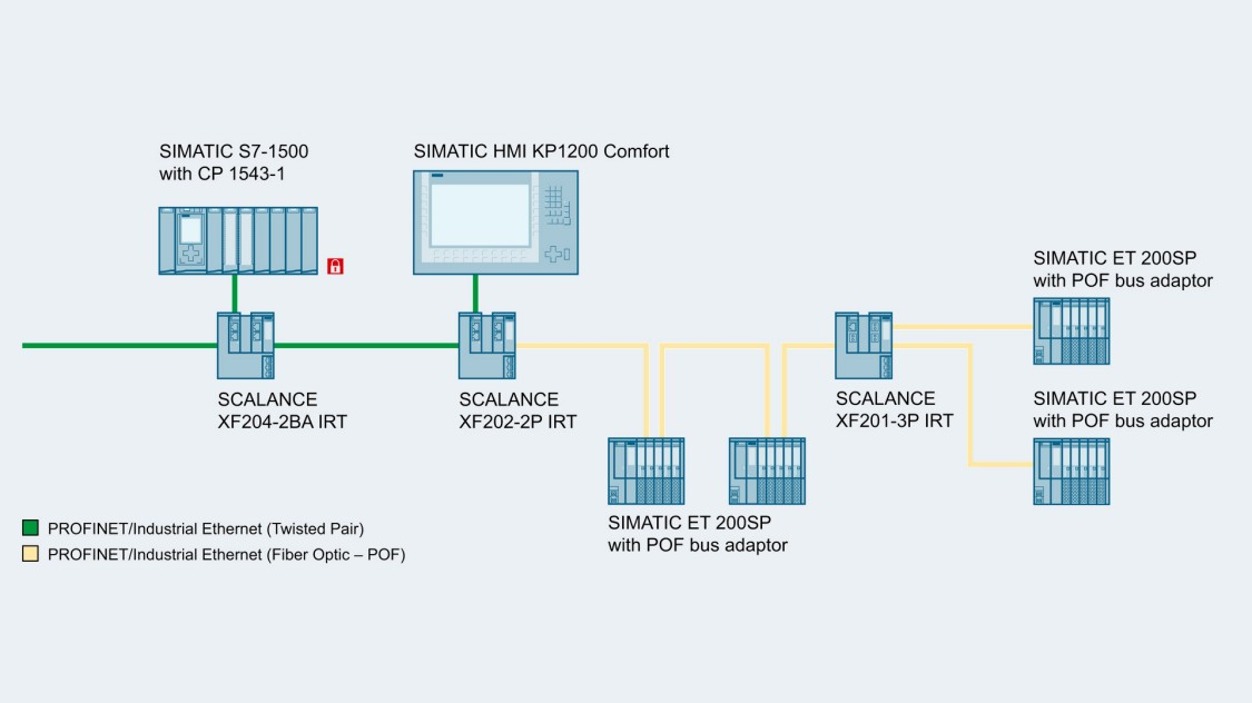 Image of a sample configuration for rapid IRT communication between PROFINET participants using SCALANCE X-200IRT