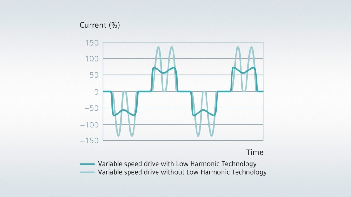 Low Harmonic Technology