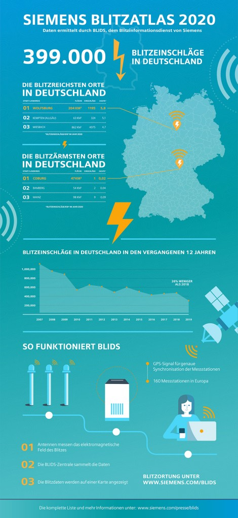 Siemens Blitzatlas 2020