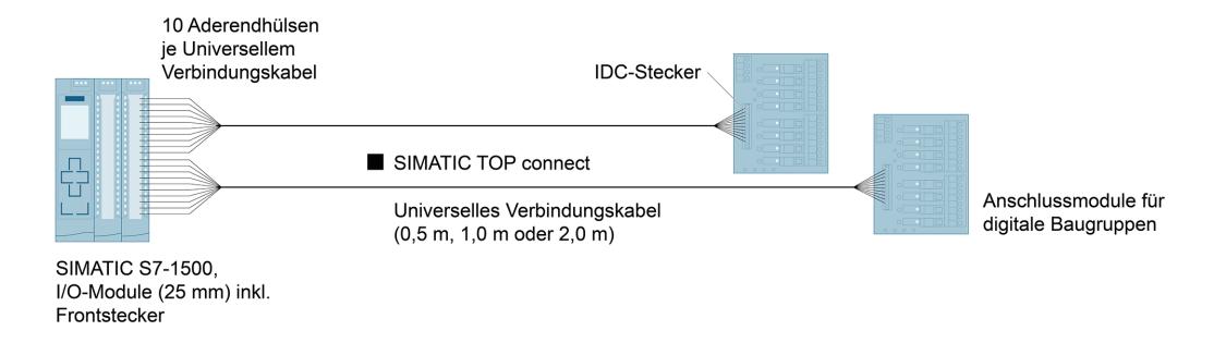 Konfigurationsgrafik SIMATIC TOP connect – universelle Verbindungsleitung