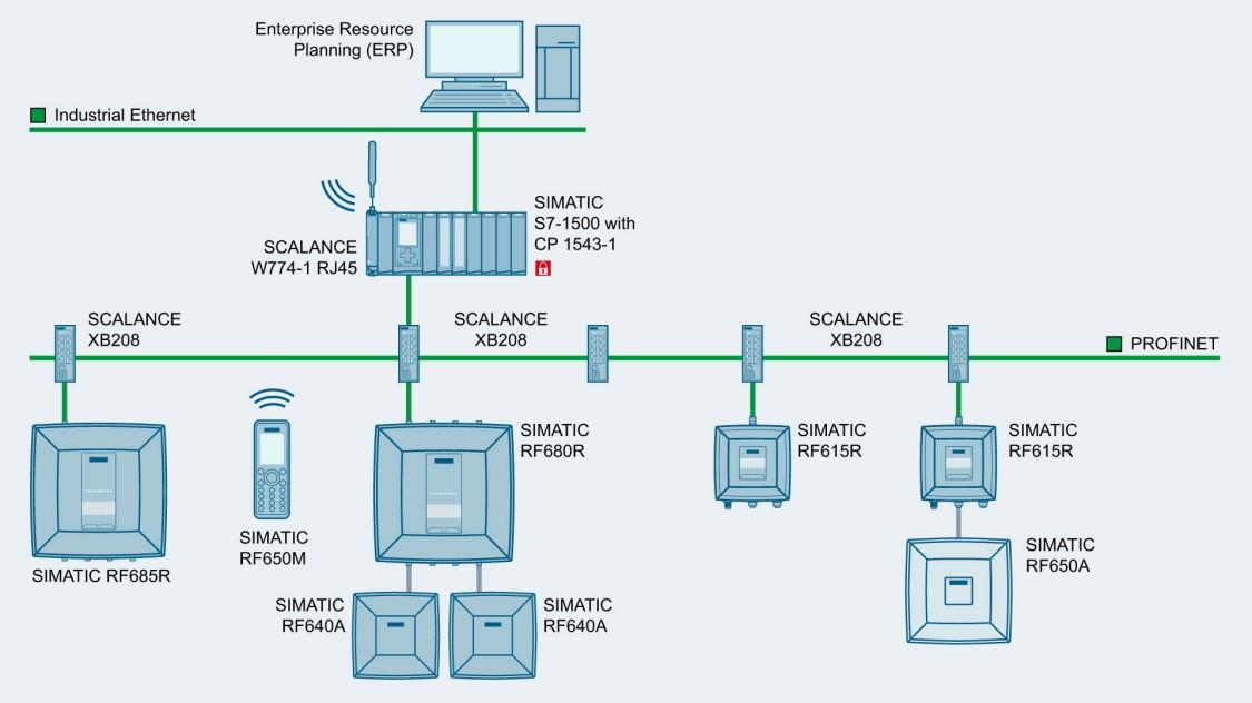 PROFINETとSCALANCE XB-200を使用したマシンネットワーク例を示す画像