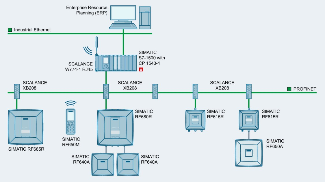 Image showing an example of machine networking with PROFINET and SCALANCE XB-200