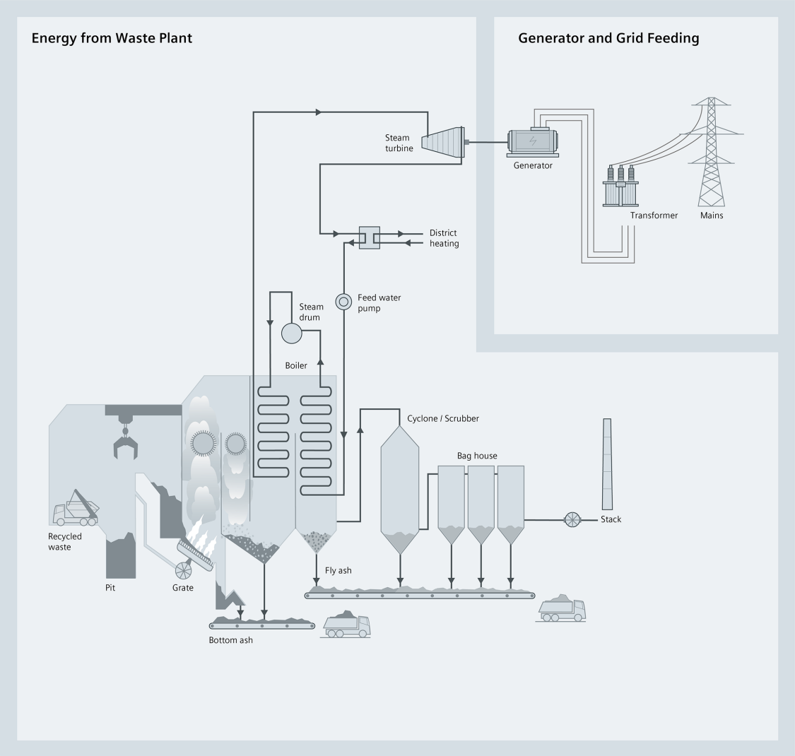 A schematic illustration of processes in biomass power plants