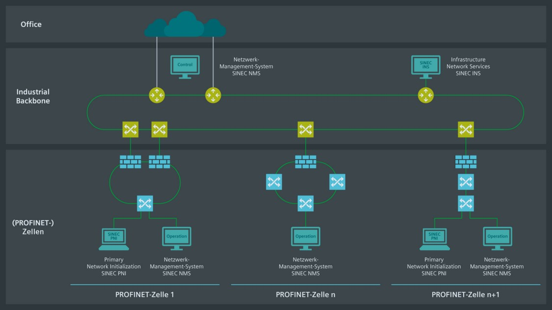 Die Grafik einer Netzwerktopologie zeigt die verschiedenen SINEC-Lösungen im Zusammenspiel.
