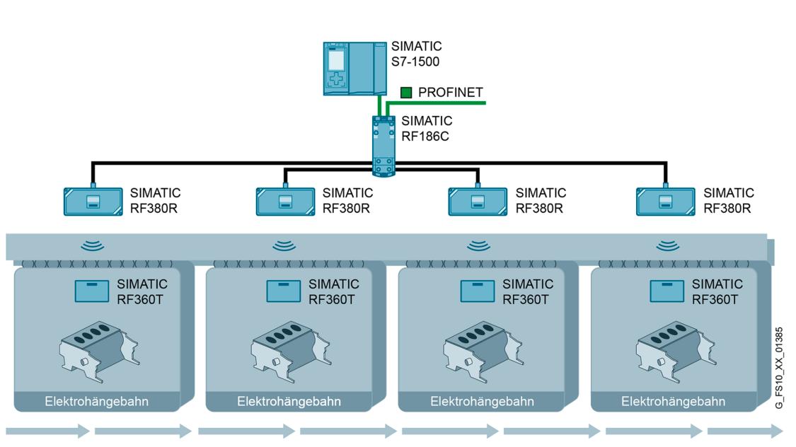 Schematische Darstellung einer RFID-Anwendung für Elektrohängebahnen in der industriellen Produktion