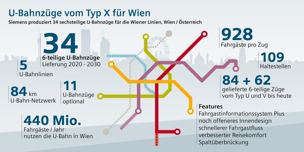 U-Bahnzüge vom Typ X für Wien