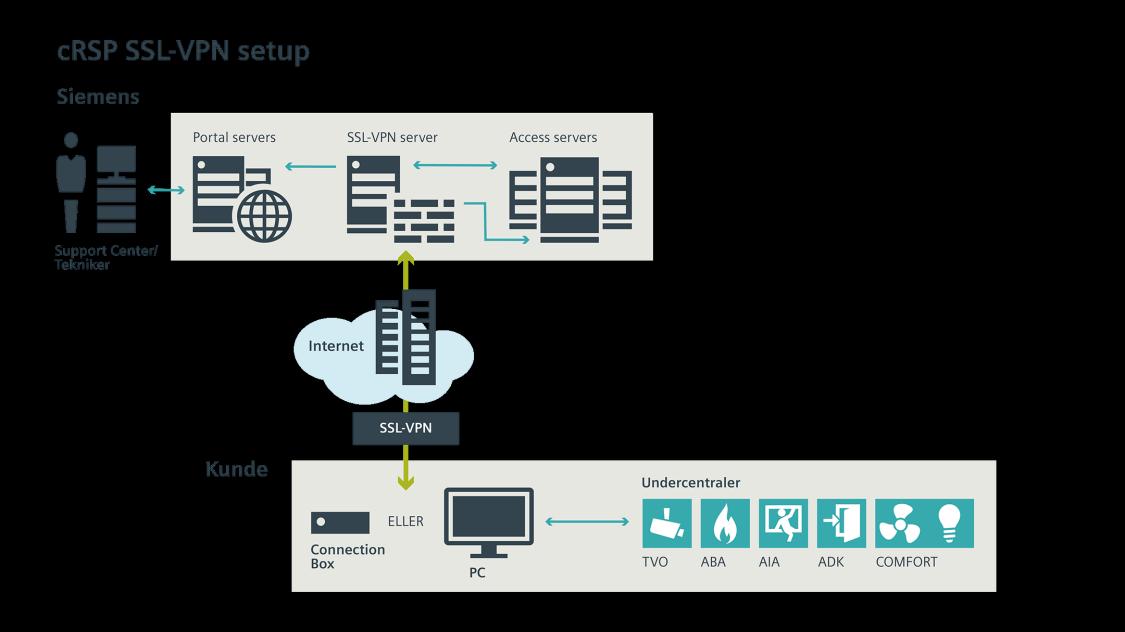 cRSP SSL-VPN setup - Siemens