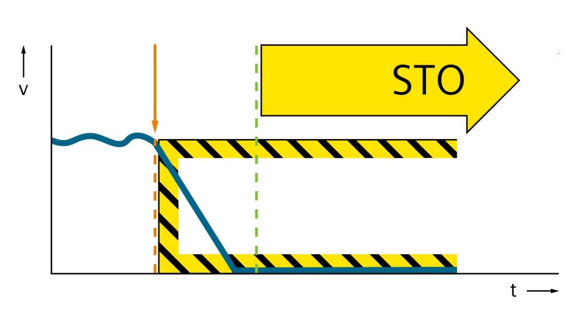 Grafik der Funktion Safe Stop 1