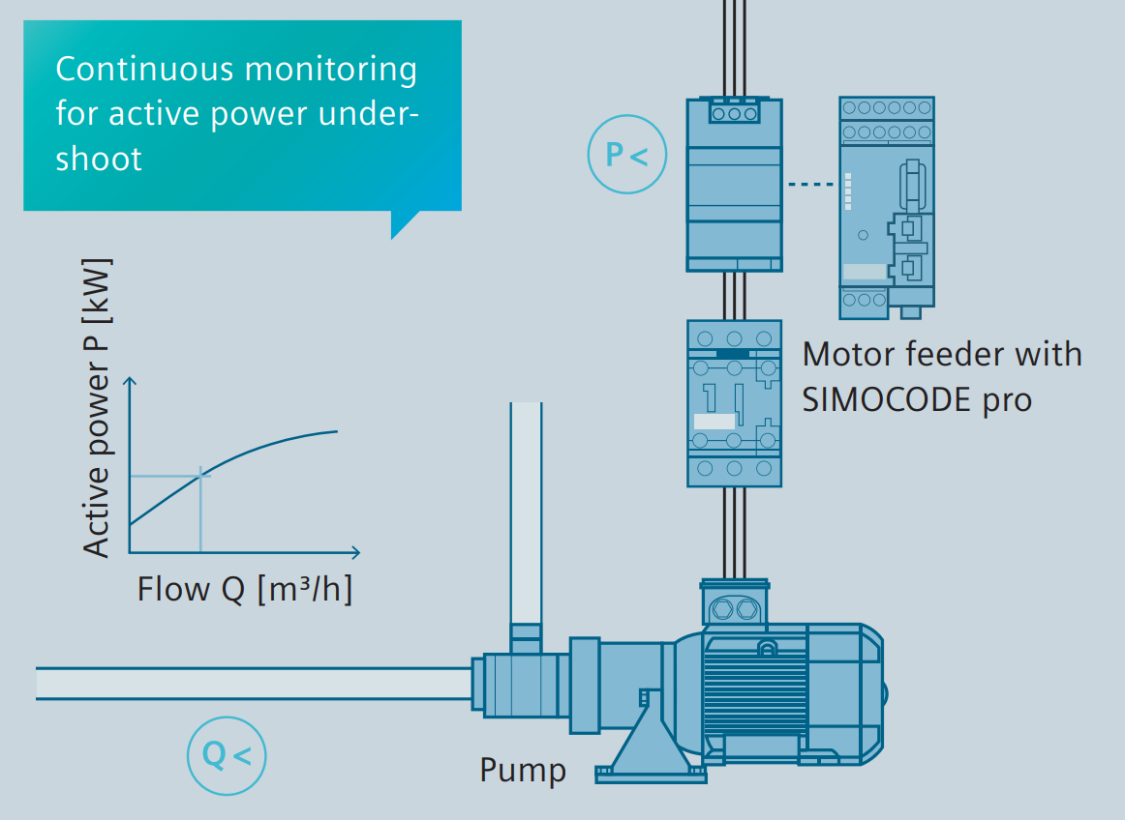 Continuous monitoring for active power undershoot