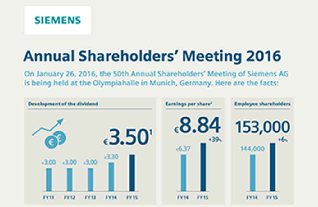 Infographic: Annual Shareholders' Meeting 2016