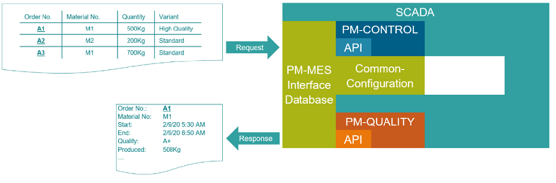 PM-MES Interface