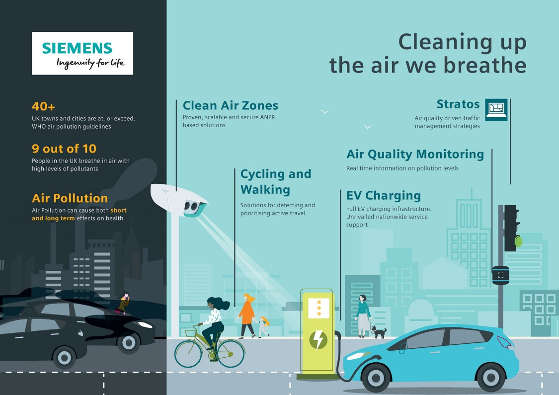 How to Use Smart City Tools to Help Address Air Quality