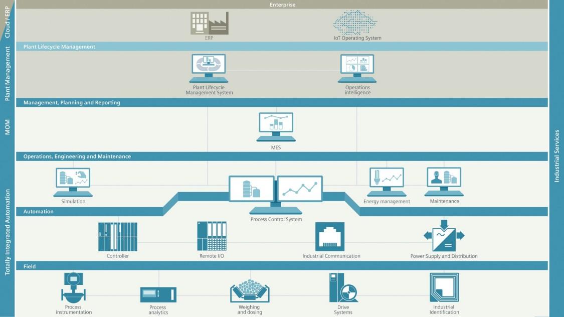 Automation portfolio