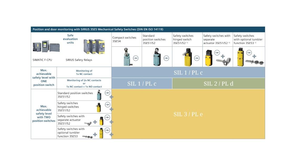 Siemens veiligheidsschakelaars productmatrix