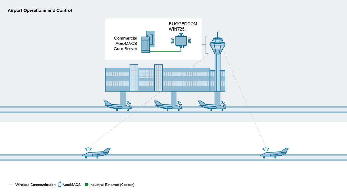 Reducing flight clearance times by transmitting datalink messages more efficiently.