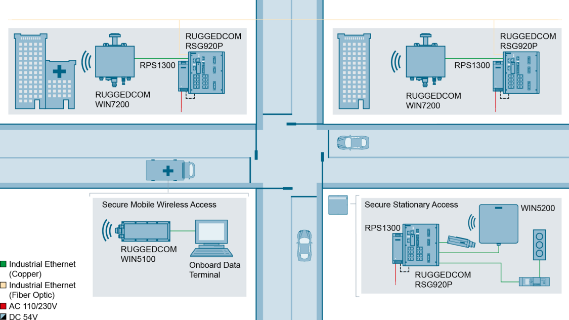 The RUGGEDCOM RPS1300 supports the RUGGEDCOM RSG920P in an intelligent transportation system (ITS)