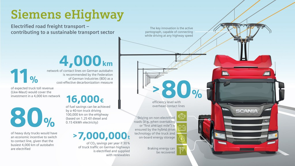 Infographic: Electrified road freight traffic