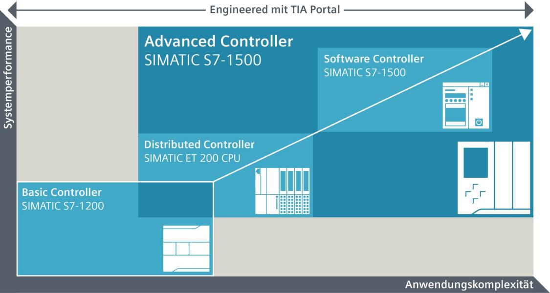 SIMATIC Controller Portfolio