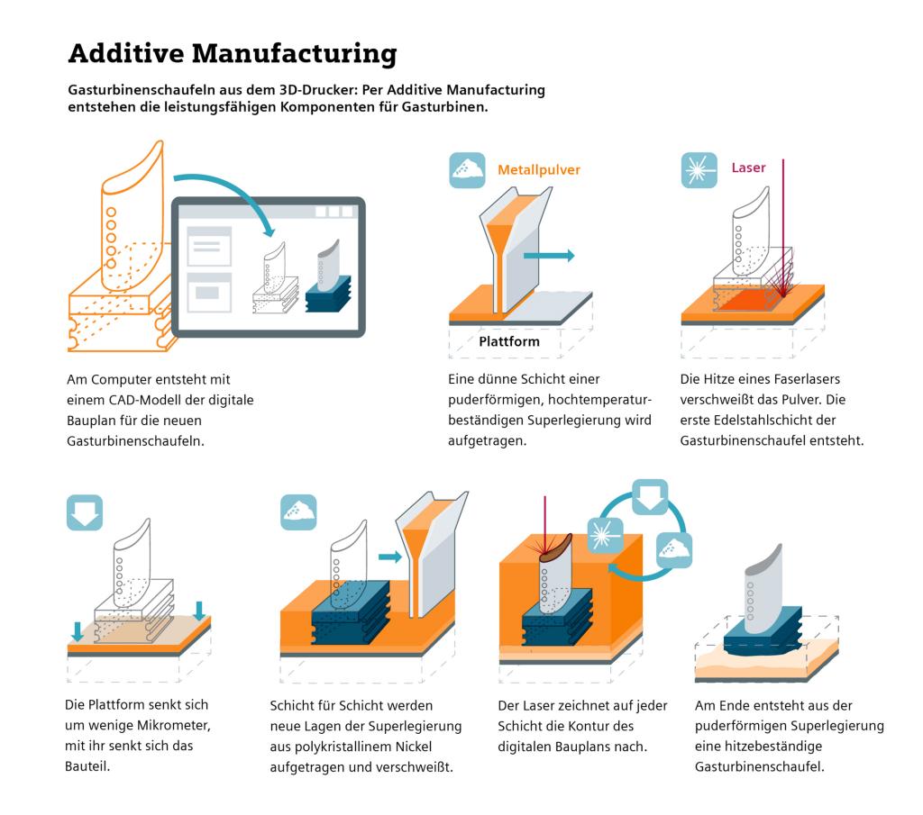 Infografik: Additive Manufacturing - Gasturbinenschaufeln aus dem 3D-Drucker