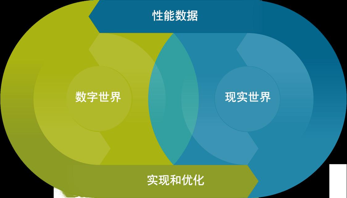 通过采用西门子数字化企业解决方案,企业可对其业务流程进行集成并实现数字化,实现企业信息化建设和企业数字化转型。