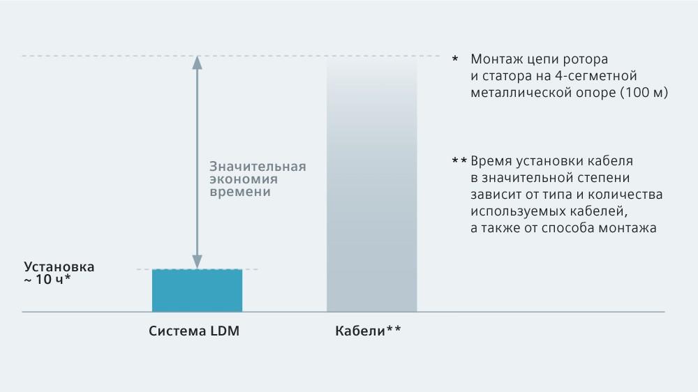Система SIVACON 8PS – LDM