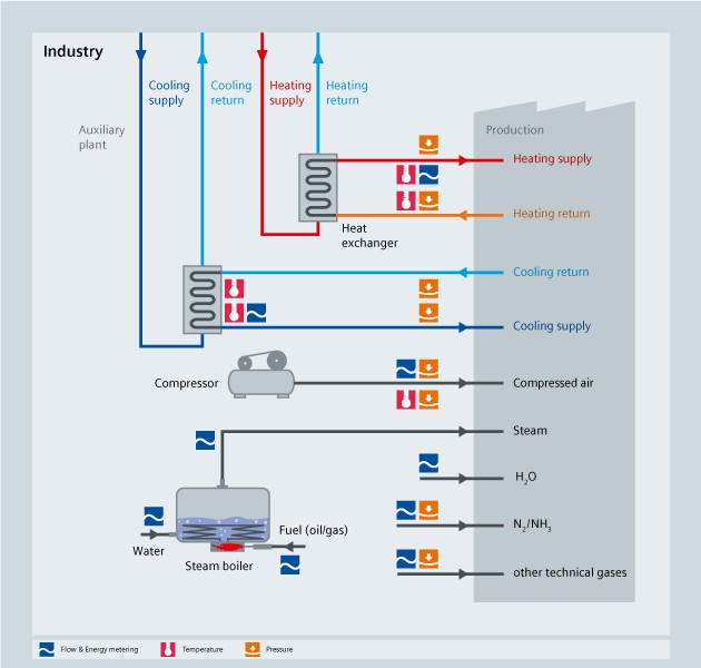 HVAC - Industry - Siemens USA
