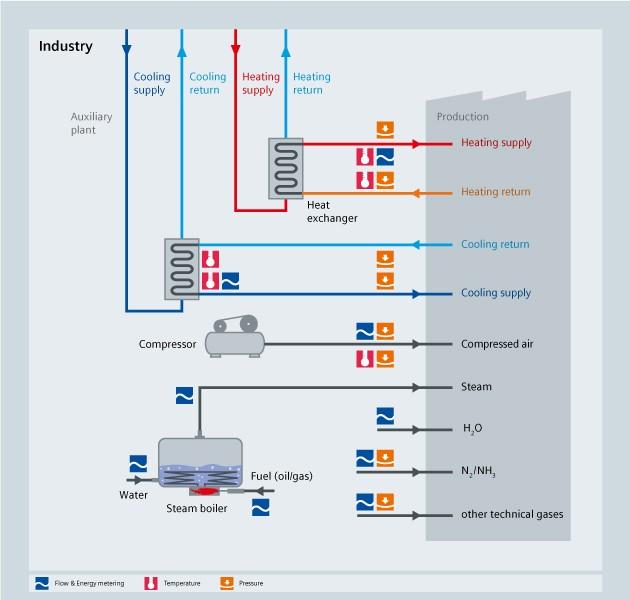 HVAC - Industry - Siemens USA