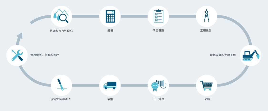 Life cycle services from Siemens
