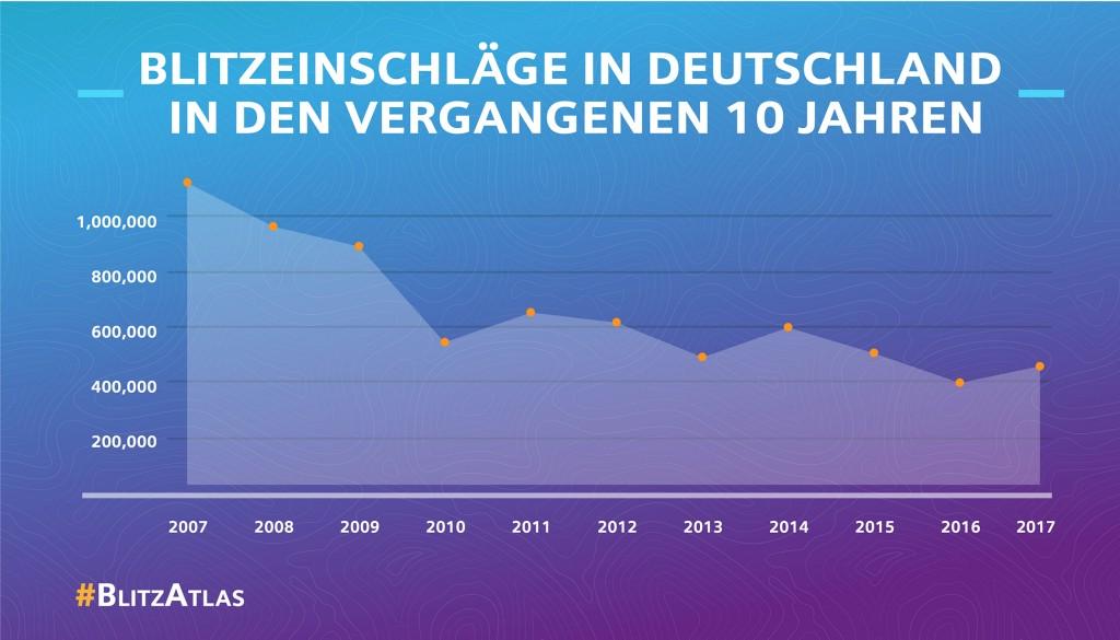Siemens BlitzAtlas 2017: Blitzeinschläge in Deutschland in den vergangenen 10 Jahren