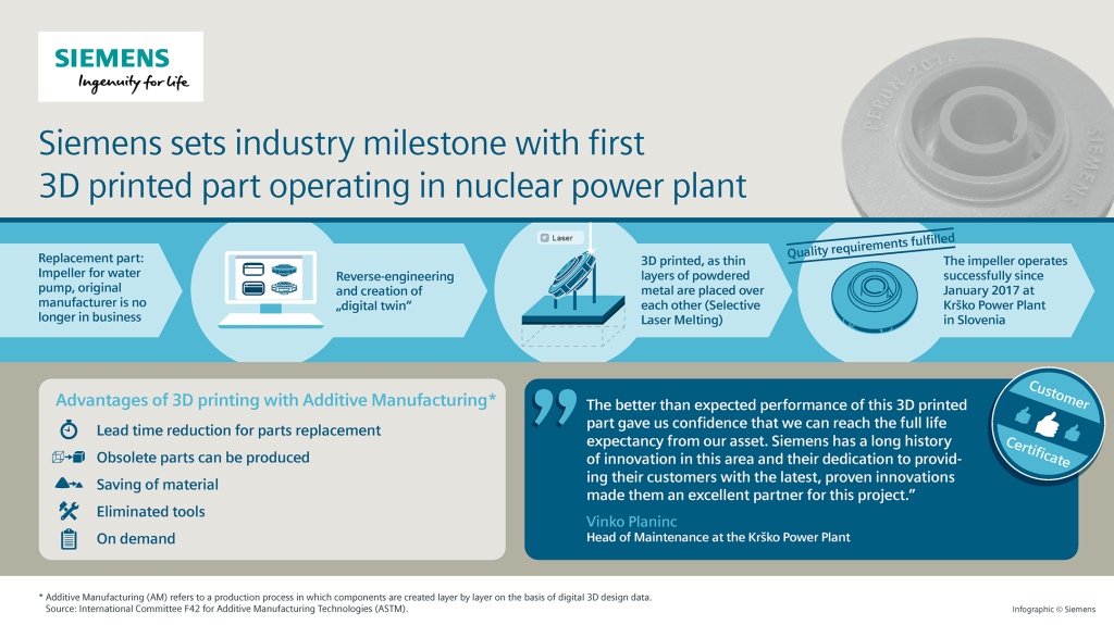 Infographic: Siemens sets industry milestone with first 3D printed part operating in nuclear power plant