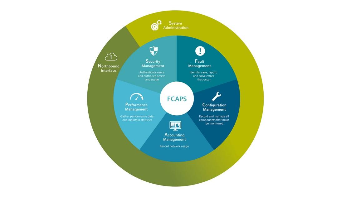 ISO規格に準拠したFCAPSモデルの5つの管理機能を円グラフにしたインフォグラフィック。これらの管理機能は、ノースバウンドインターフェース機能とシステム管理機能によって全体的に強化されている。障害管理:エラーが発生した場合、特定、保存、レポートして解決につなげることができます。構成管理:監視が必要なすべてのコンポーネントを登録して管理できます。課金管理:ネットワークの使用状況を記録します。パフォーマンス管理:パフォーマンスデータを収集して統計データを保持します。セキュリティ管理:ユーザーを認証してアクセスと使用を許可します。