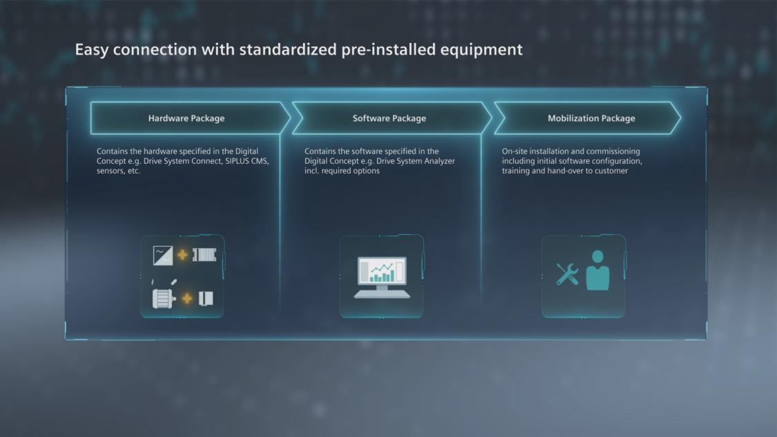 Піктограма для SIDRIVE IQ Fleet Service Connect Package