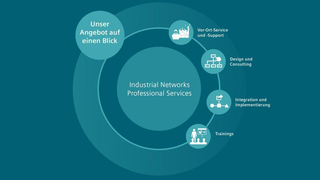 Professionelle Services für industrielle Netzwerke im Überblick