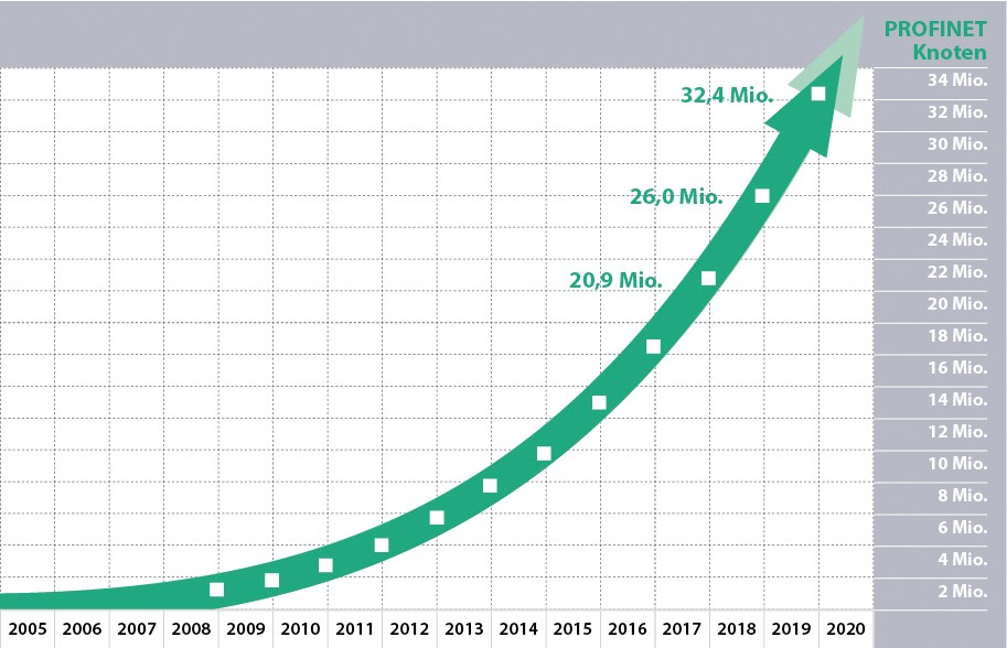 Grafik mit den PROFINET Knotenzahlen 2019 von der PROFIBUS Nutzerorganisation e.V. (PNO)