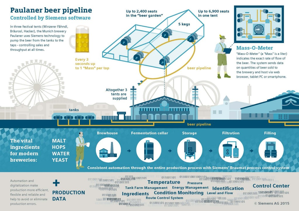 Paulaner beer pipeline: the right amount of beer with Siemens control technology