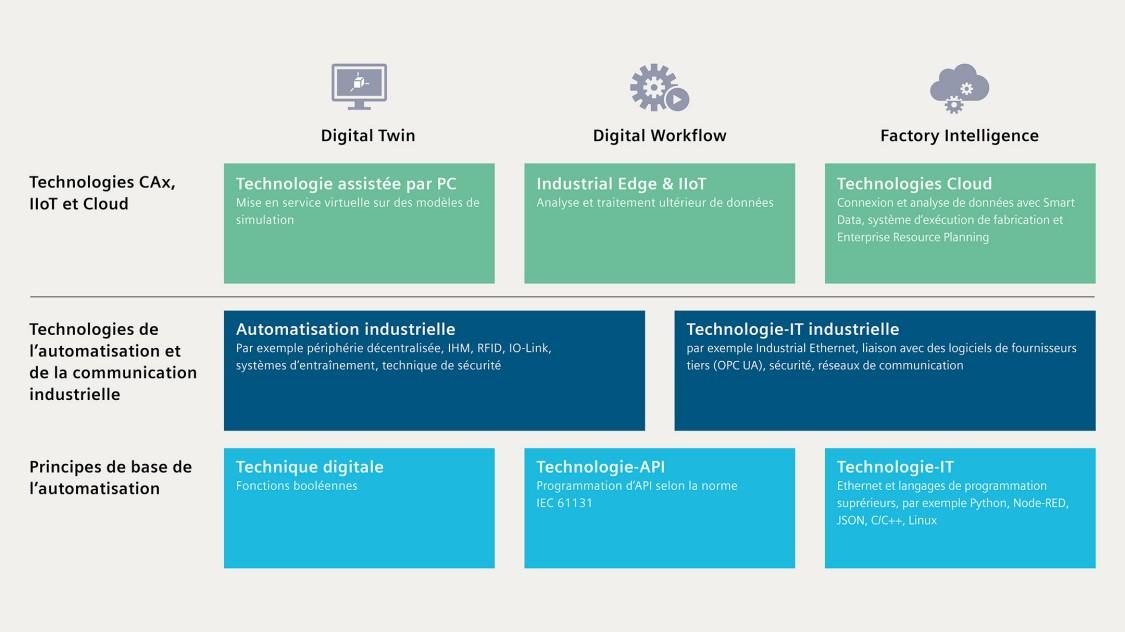 SCE concept digitalisation