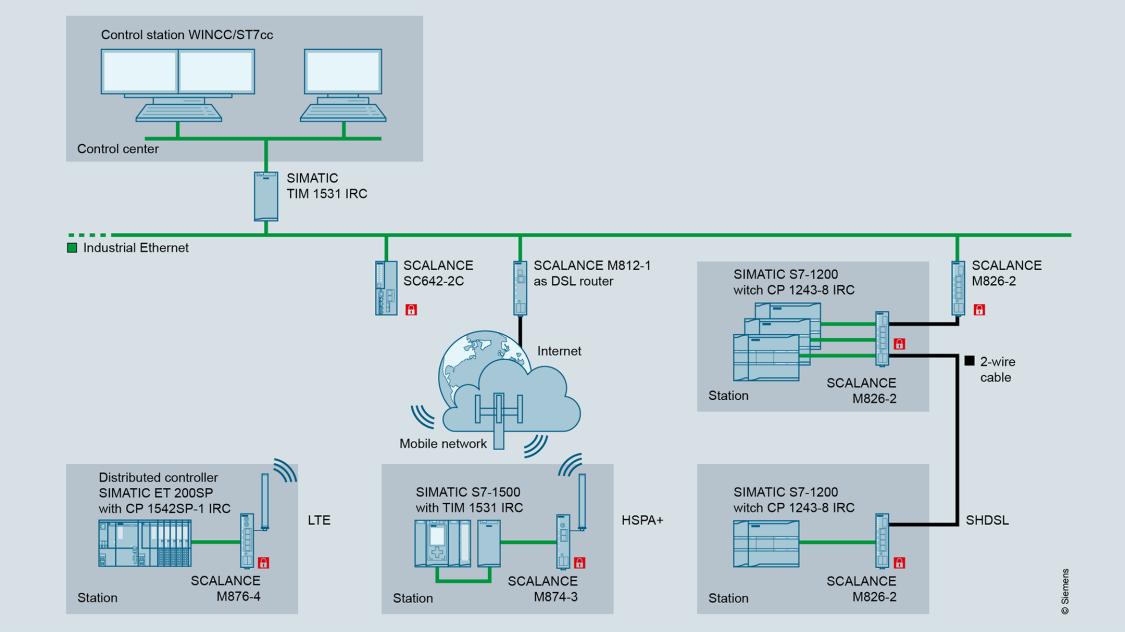Gráfico de configuração mostrando acesso remoto com roteadores industriais SCALANCE