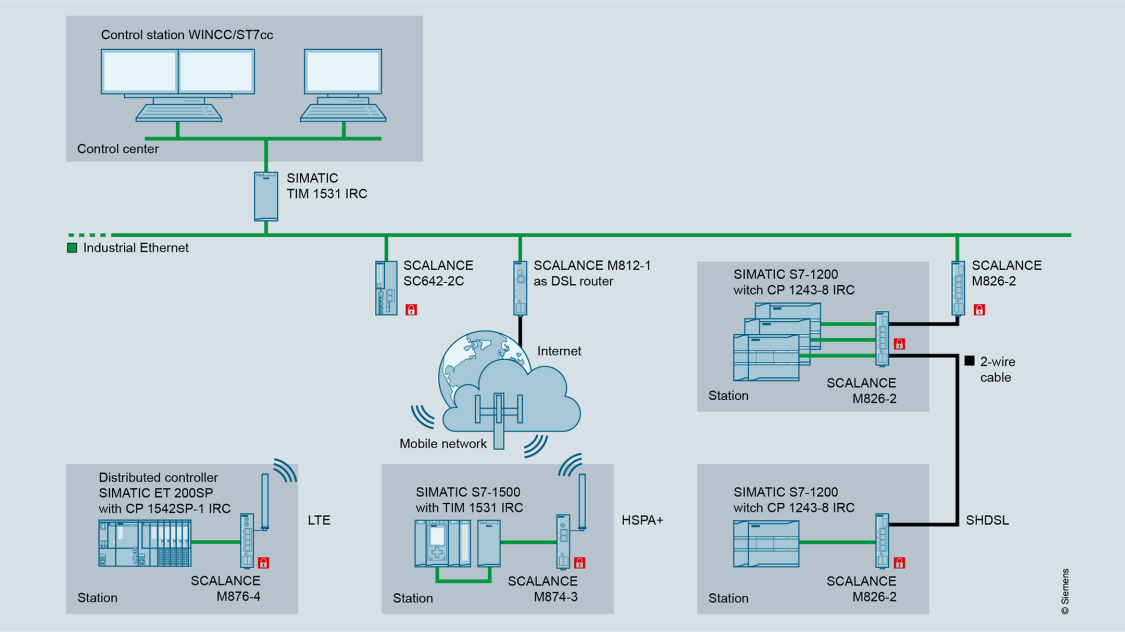 Configuration graphic showing remote access with SCALANCE industrial routers