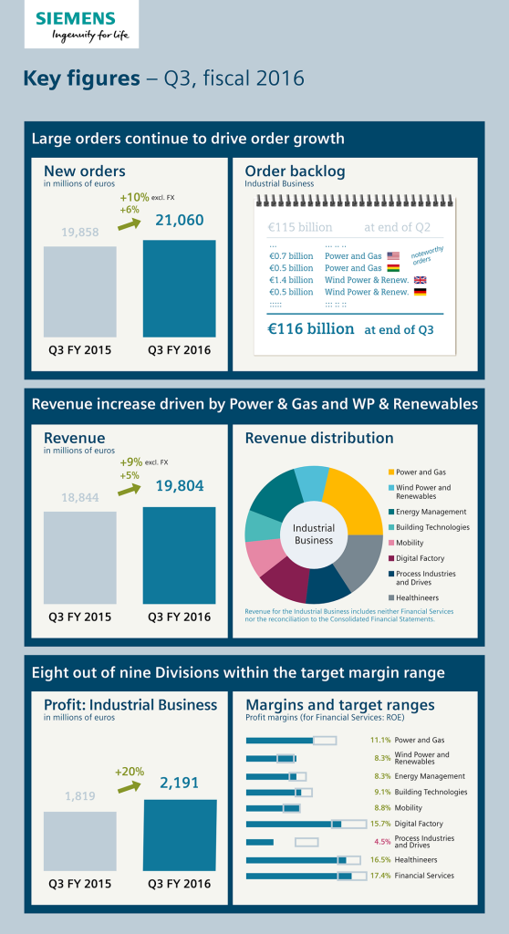 Infographic: Key figures